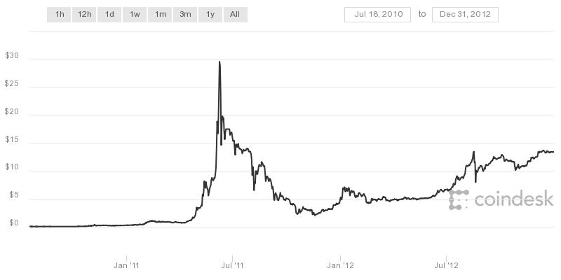 andrew forrest bitcoin aussie sistema bitcoin deposito nedir