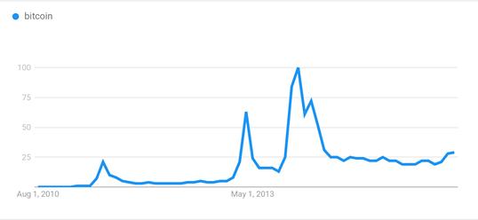Previsioni Ethereum Può arrivare a $ in poco tempo?