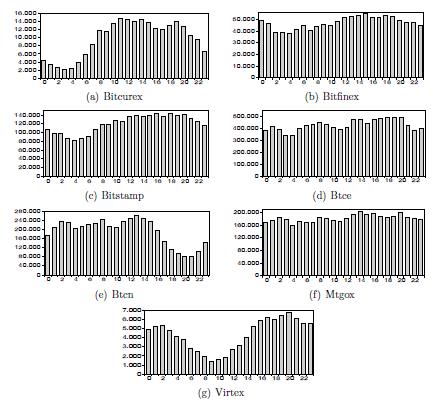 commerciante di bitcoin anx scala di log vs criptovaluta commerciale lineare